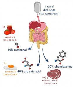 aspartame bad for you